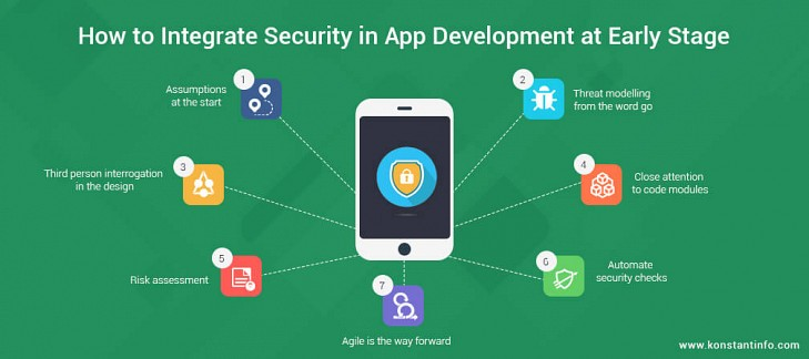 How to Integrate Security in App Development at Early Stage