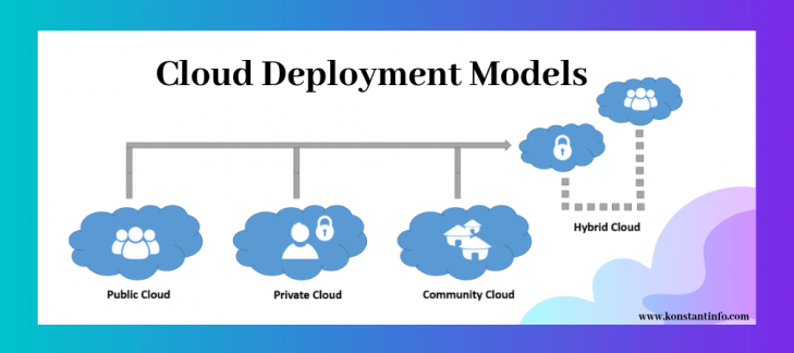 How Perficient are Cloud Deployment Models for N/W Storage Needs?