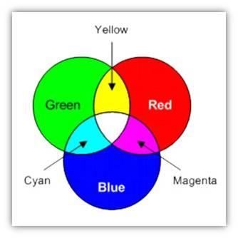 Terrific Basic Colour Combination Images - Best idea home design ...