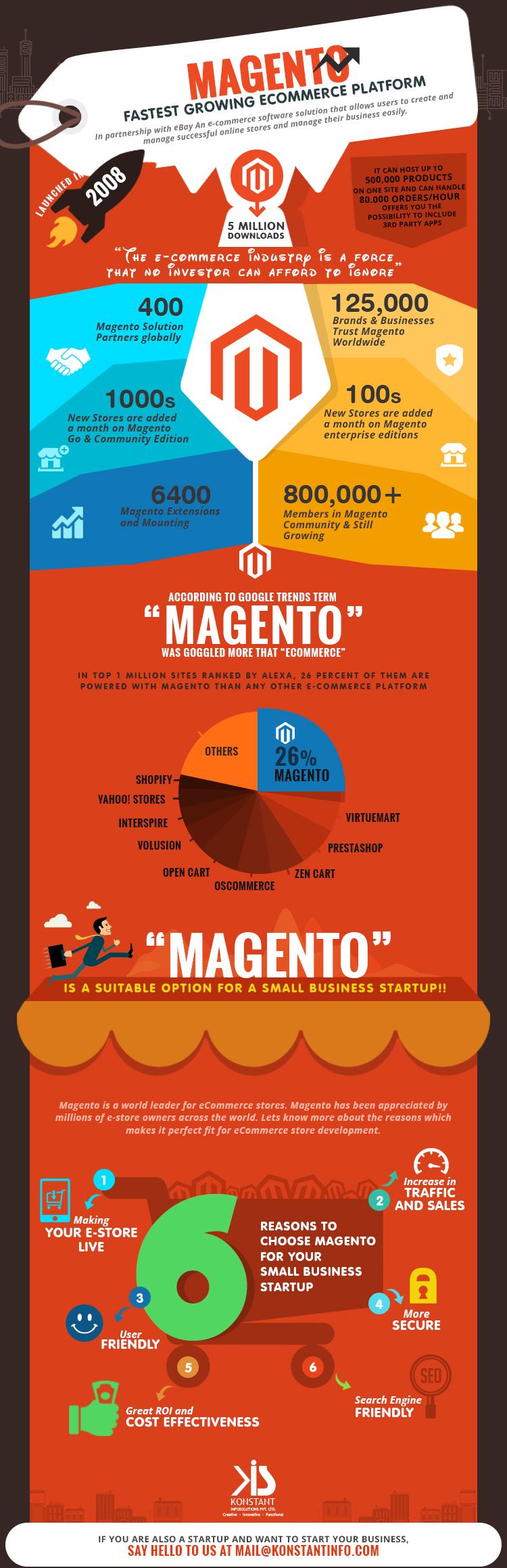 Magento - Fastest Growing eCommerce Platform