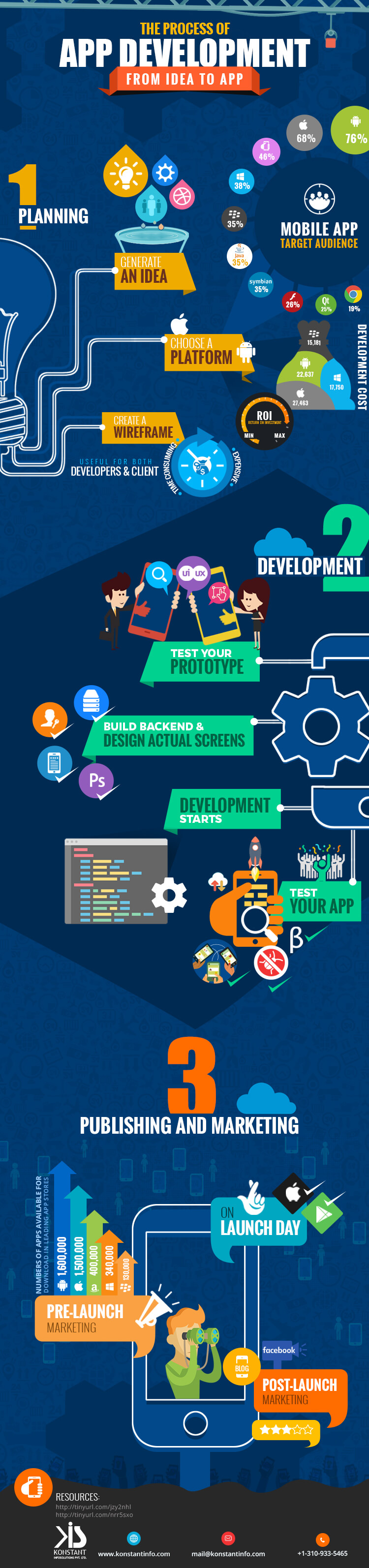 The Process of App Development - From Idea to App