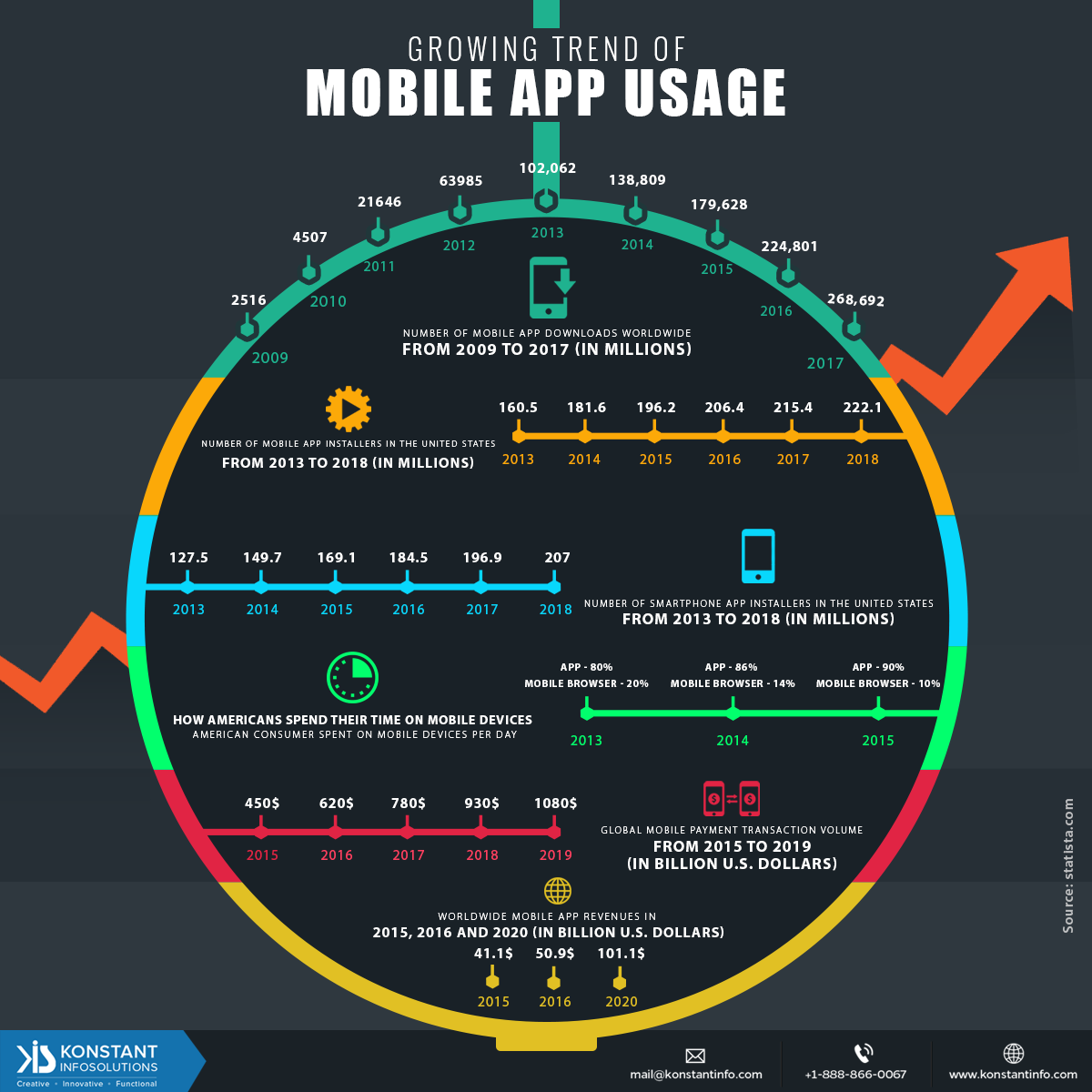Micrographic – Growing Trends of Mobile App Usage