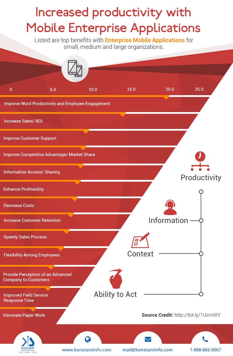 Mobile Enterprise Application