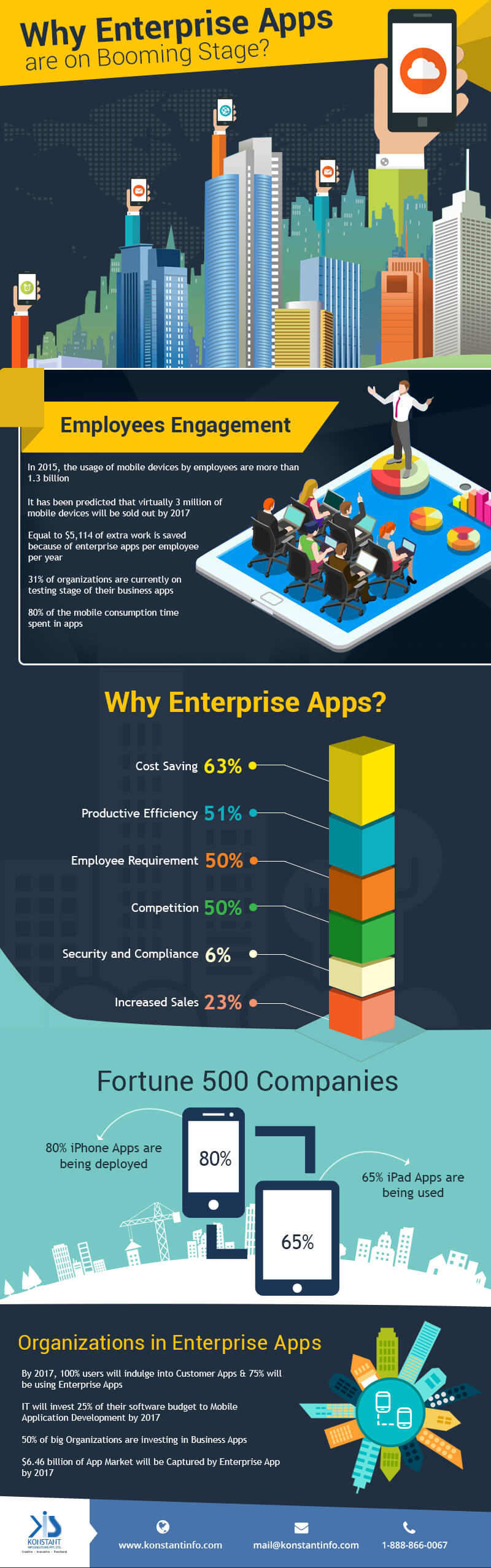 Infographic- Why Apps are new trend in Enterprises