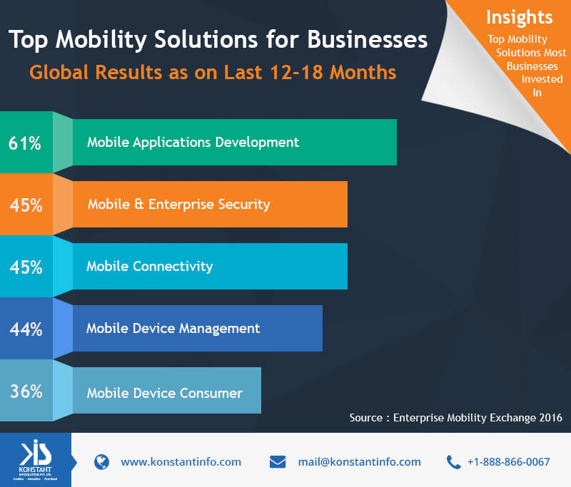 Micrographic-Mobility Solutions