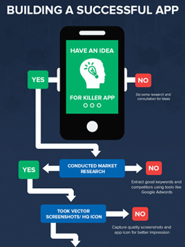 Infographic: Steps to Building a Successful App