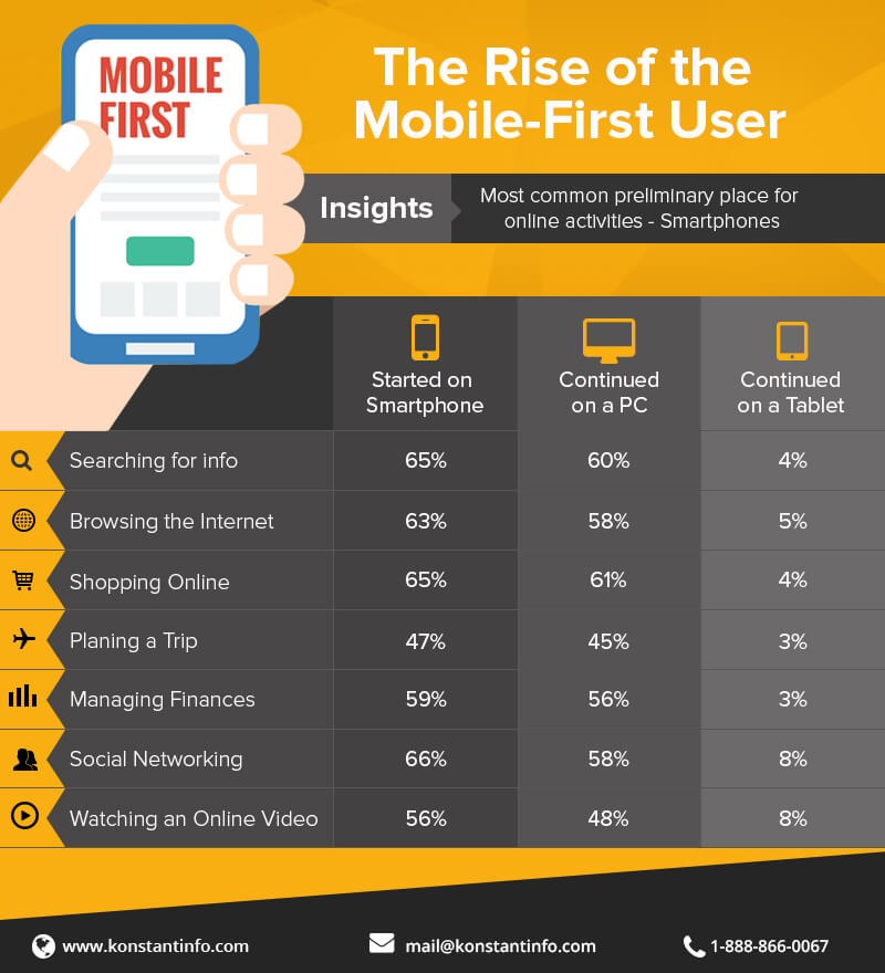 Rise of Mobile-First Users