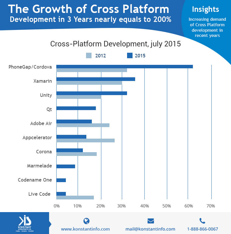 Cross Platform Growth in Recent Years