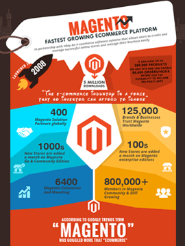 Infographic-Magento-Fastest Growing eCommerce Platform