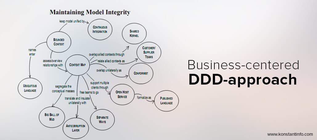 Business-centered-DDD-approach