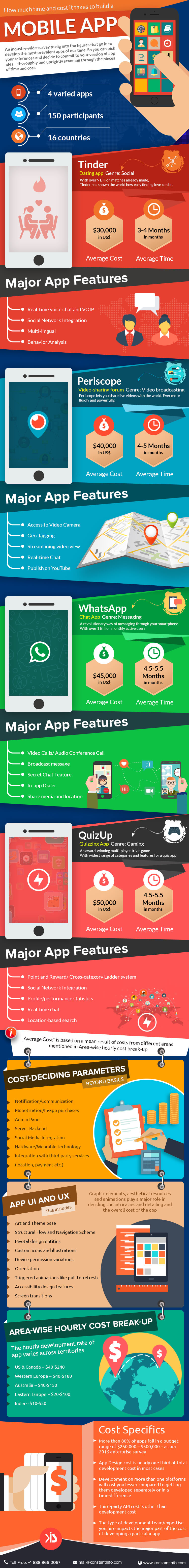 Infographic: How Much Time and Cost It Takes To Build a Mobile App