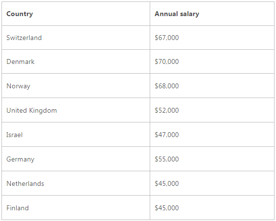 Annual earnings of PHP developers