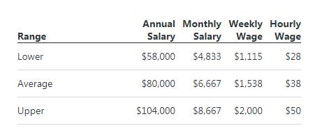Average earning of PHP developer