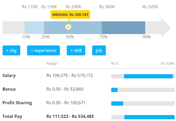 Salaries of PHP Developers in India