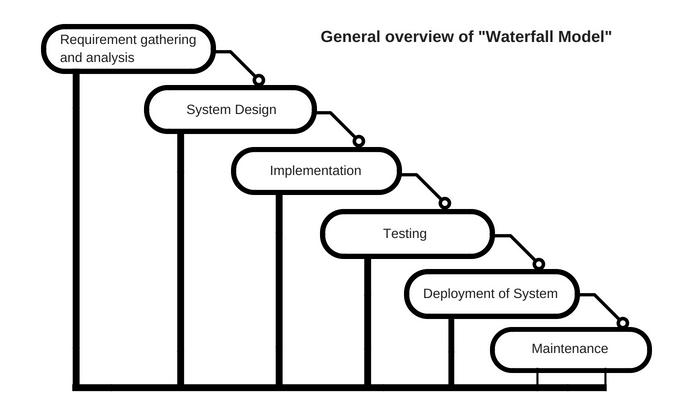 watelfall model