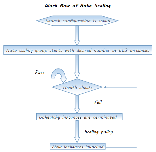 Work flow of Auto Scaling