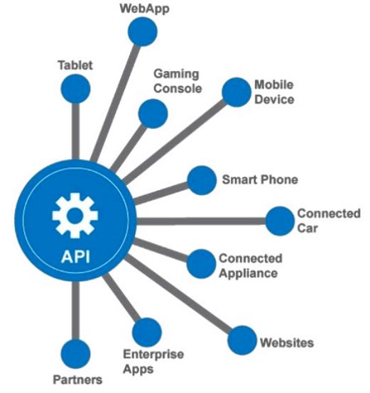 How API work