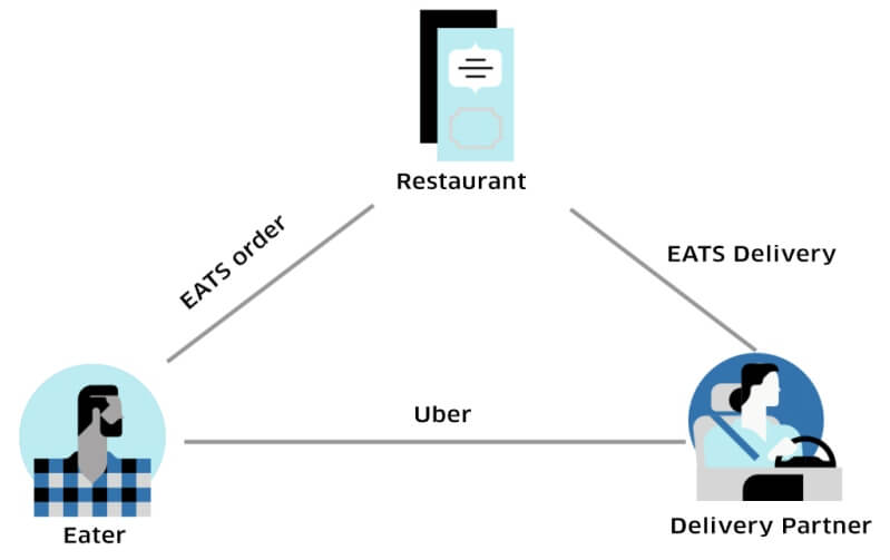Costs to Build a Food Delivery App like Zomato, Swiggy, UberEATS