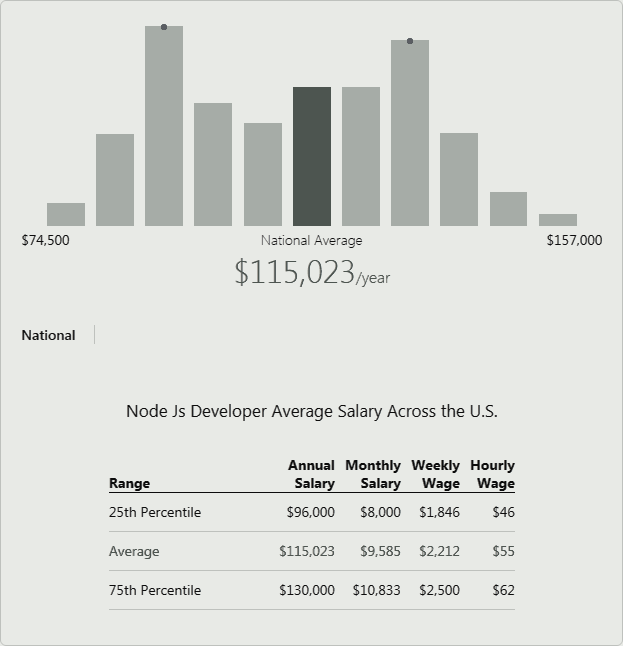 Cost of Nodejs Developer