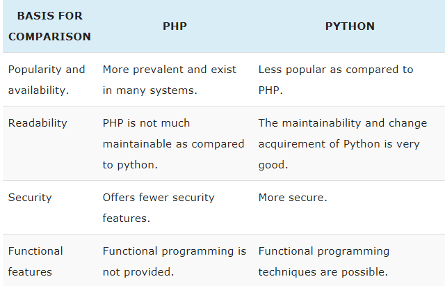 Basic Comparison of PHP vs Python