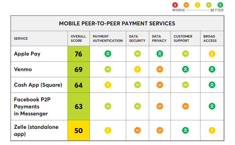 P2P Payment Services