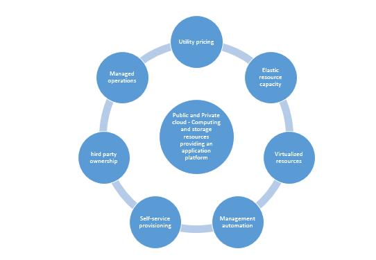 cloud development model
