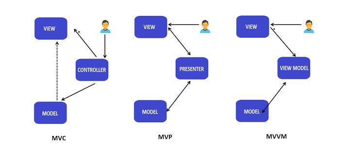 MVC vs MVP MVVP