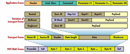 Protocol Architecture of Z-Wave