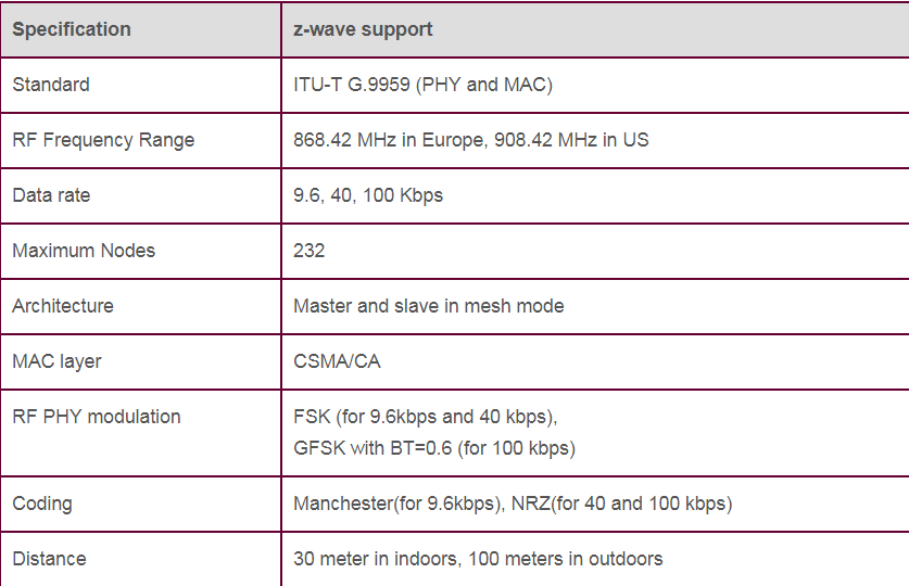 Specification and Support of Z-Wave