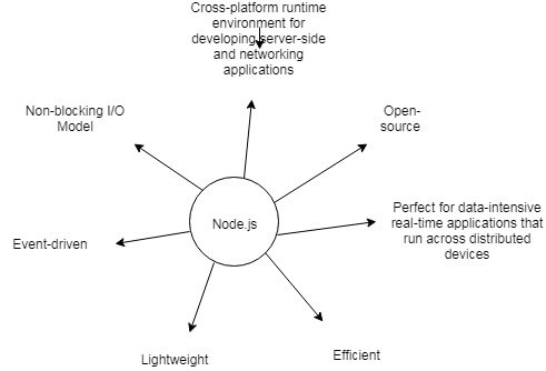 Nodejs Vs Golang Faring The Best Backend Technology For Web Development