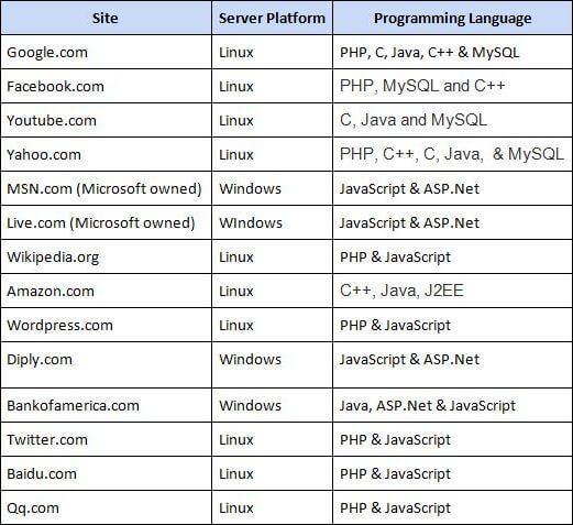 Language Usage on the Popular Sites