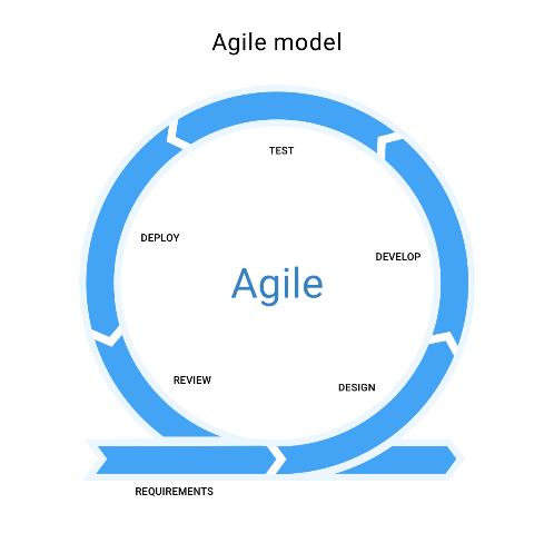 SDLC Agile Model