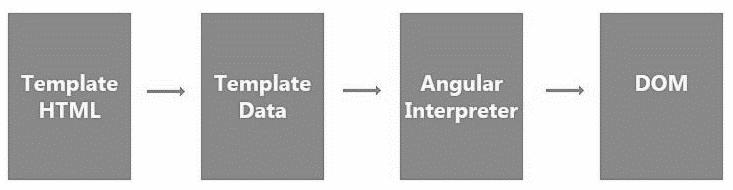rendering pipeline in angular