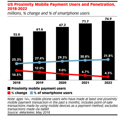 growth of mobile payment users